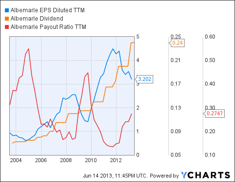 ALB EPS Diluted TTM Chart
