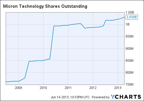 MU Shares Outstanding Chart
