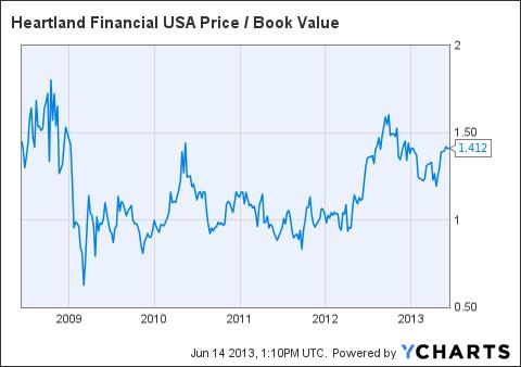 HTLF Price / Book Value Chart