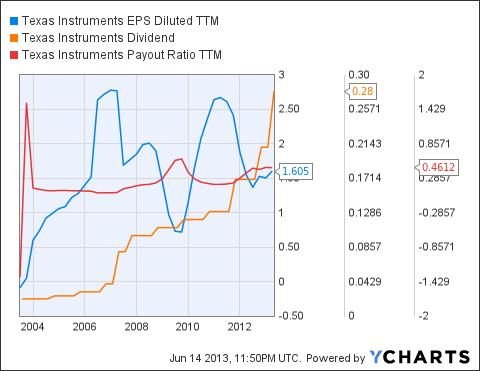 TXN EPS Diluted TTM Chart