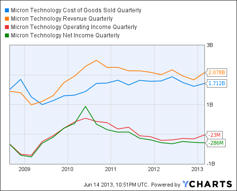 MU Cost of Goods Sold Quarterly Chart