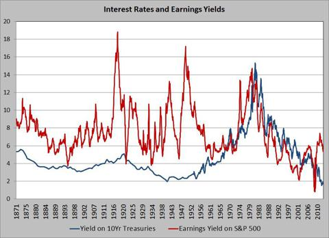 Interest Rates and Earnings Yields