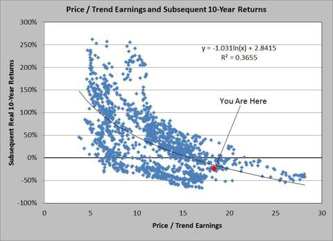 Price / Trend Earnings and Subsequent Real Returns