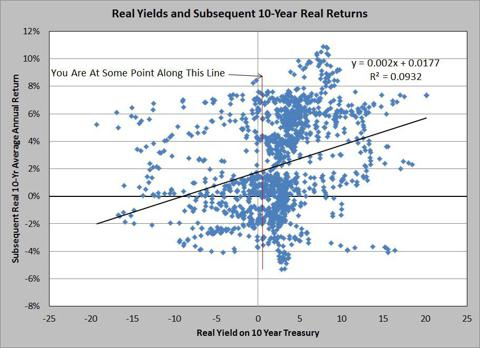Bond Yields and Real Return