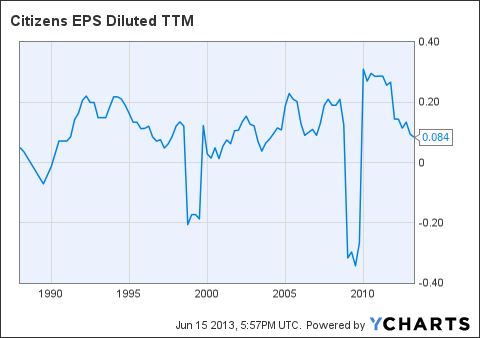 CIA EPS Diluted TTM Chart