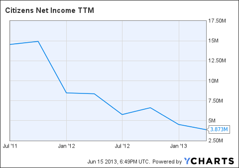 CIA Net Income TTM Chart
