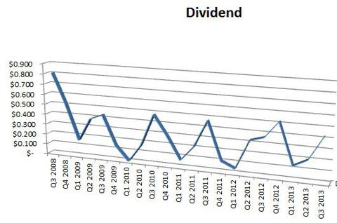 Historic Dividend Payments