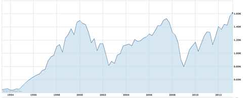 20 year chart of S&P 500