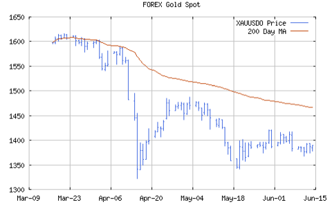 Gold bottomed in April
