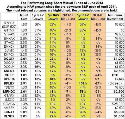 Best performing long-short ETFs & mutual funds 2013