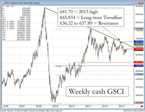 Weekly cash Goldman Sachs Commodity Index