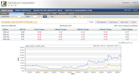 Norske Skogindustrier 1 year default probability 11.44%, up 0.82% today