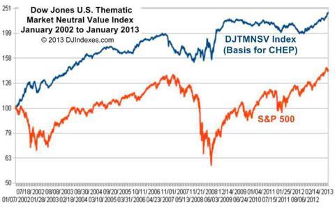 Index for best long-short ETF 2002-2013