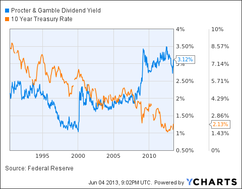 PG Dividend Yield Chart