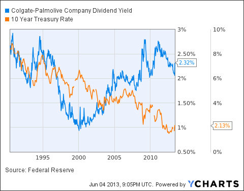 CL Dividend Yield Chart