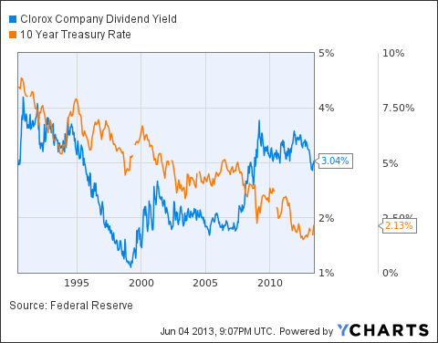 CLX Dividend Yield Chart