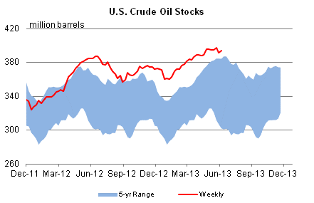 US crude stocks