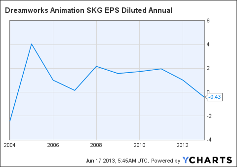 DWA EPS Diluted Annual Chart