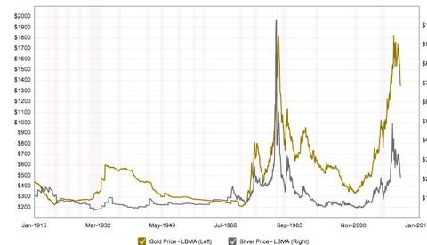 Historical prices of Gold