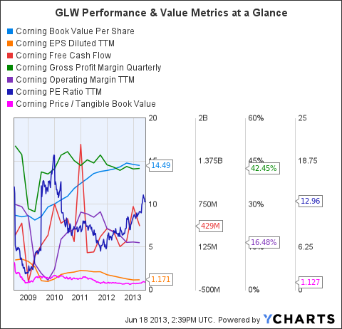 GLW Book Value Per Share Chart