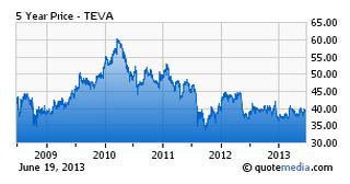 Teva - 5 year stock chart