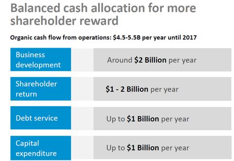 Teva - Use of cash