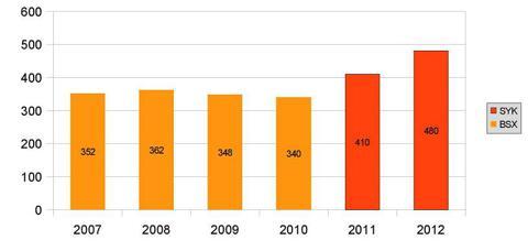 SYK: Neurovascular Intervention Sales ($Millions)