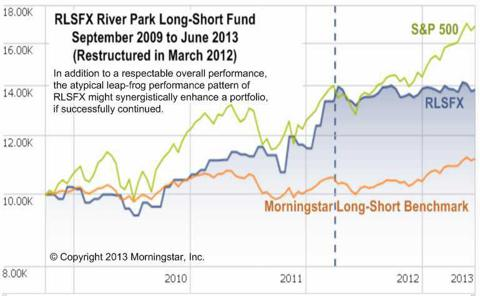 RLSFX River Park Long-Short Opportunity Fund 2009-2013