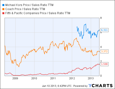 KORS Price / Sales Ratio TTM Chart