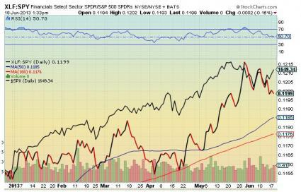 Sector Industry Stock Charts