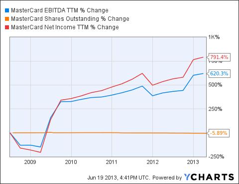 MA EBITDA TTM Chart