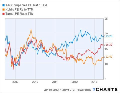 TJX PE Ratio TTM Chart