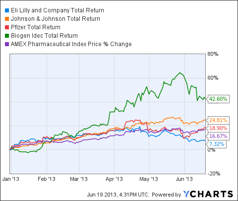 LLY Total Return Price Chart