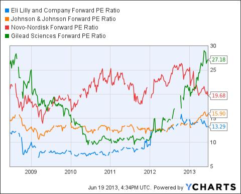 LLY Forward PE Ratio Chart