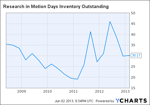 BBRY Days Inventory Outstanding Chart