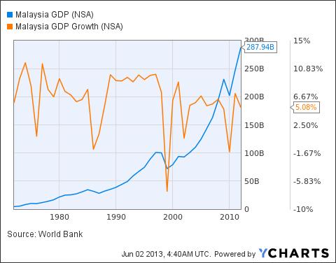 Malaysia GDP Chart