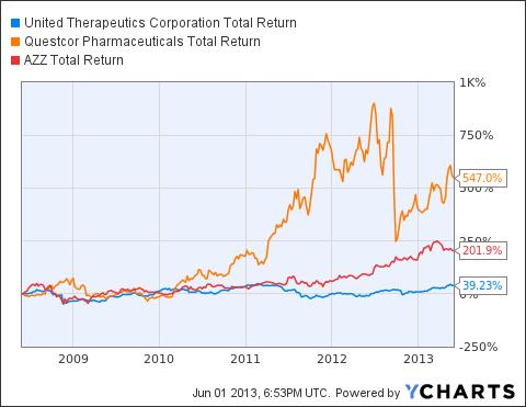 UTHR Total Return Price Chart