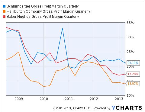 SLB Gross Profit Margin Quarterly Chart
