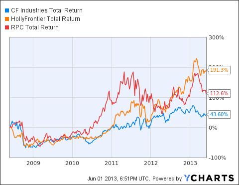 CF Total Return Price Chart