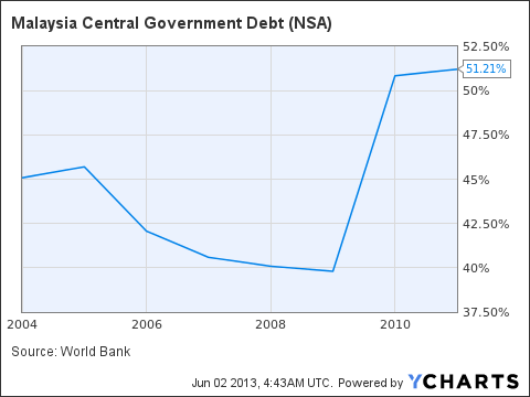 Malaysia Central Government Debt Chart