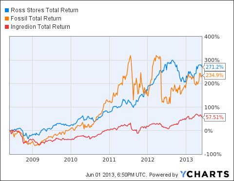 ROST Total Return Price Chart