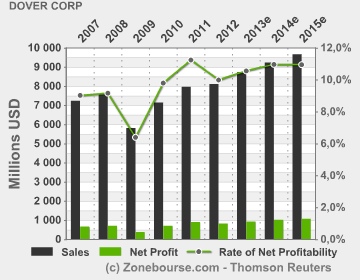 Dover Corp : Income Statement Evolution