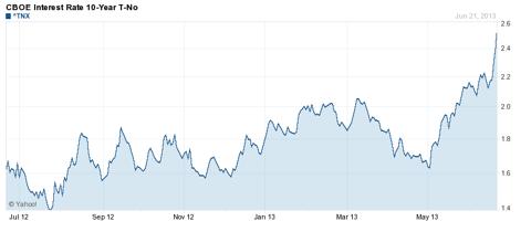 10-year rates. Credit: Yahoo Finance