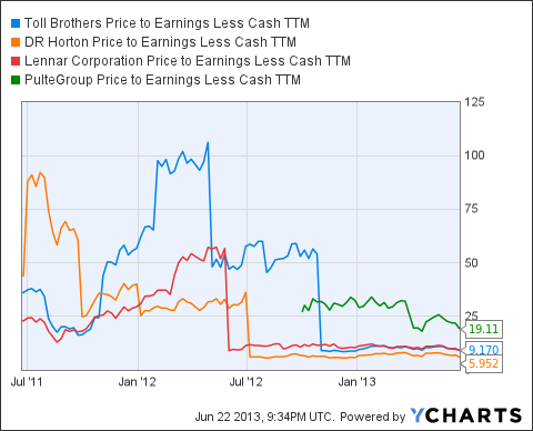 TOL Price to Earnings Less Cash TTM Chart