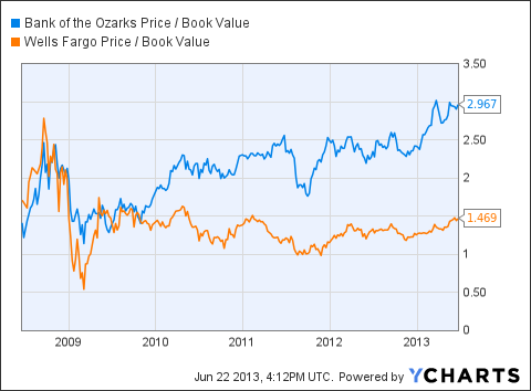OZRK Price / Book Value Chart