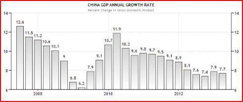The credit squeeze in China as of last week is likely to affect growth negatively