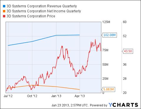 DDD Revenue Quarterly Chart