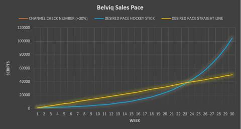 Belviq Sales Pace Model