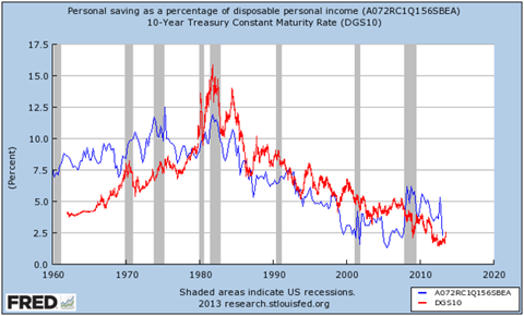 Personal Savings Rate vs the 10-Year Treasury - How Much Lower Can Savings Go?