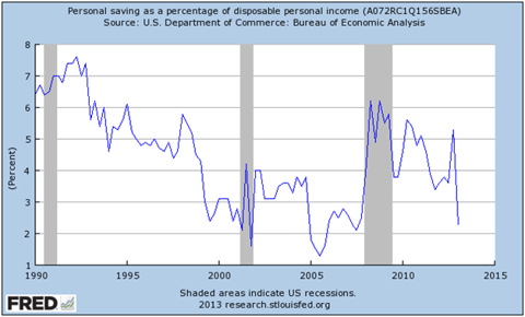 """Personal Savings Rate """"Too Low"""" Now?"""